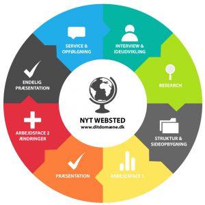 Ny hjemmeside - cirkel til overblik